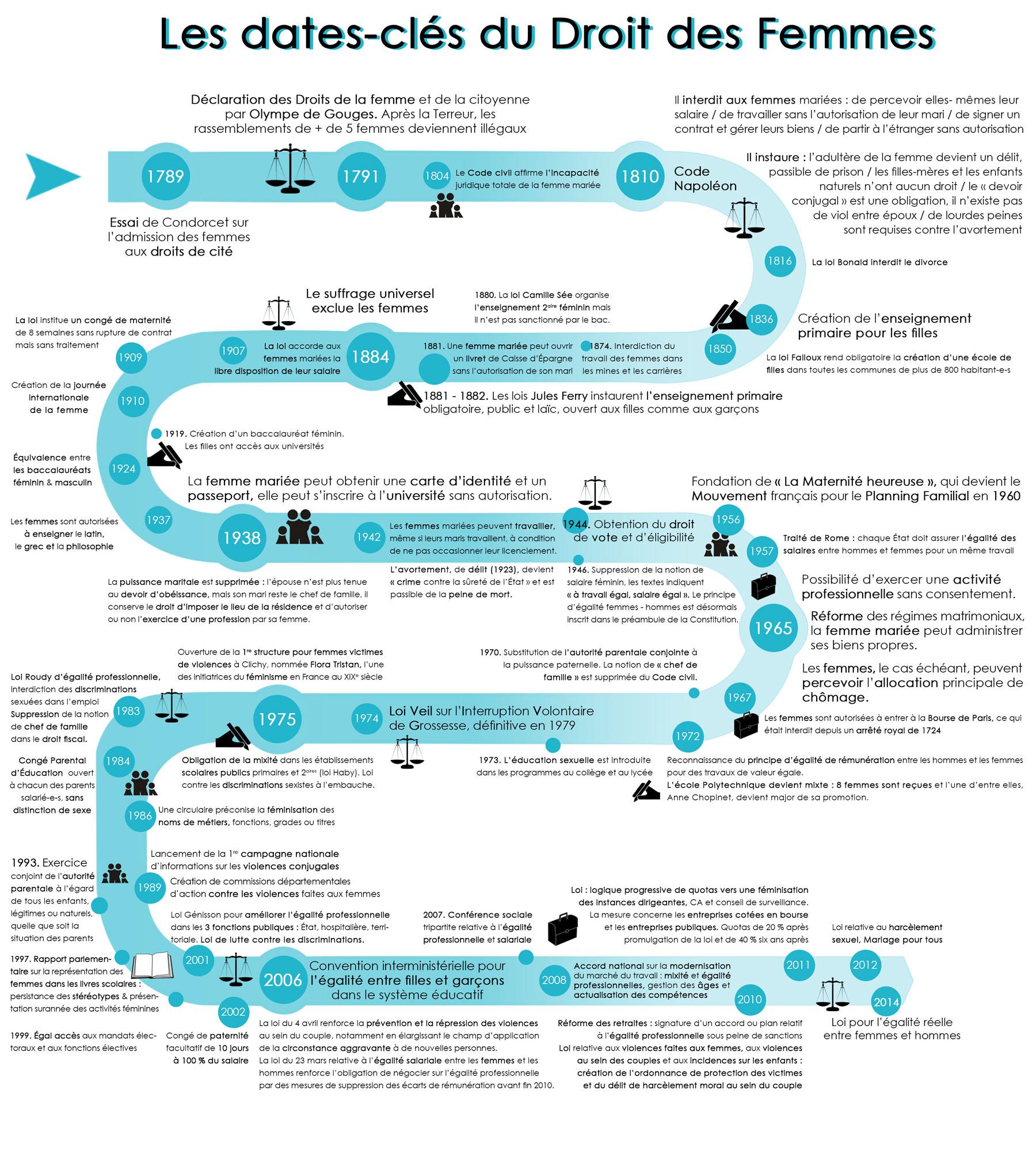 infographie-histoire-droits-des-femmes