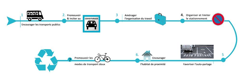 Grandes phases du plan de déplacements entreprises